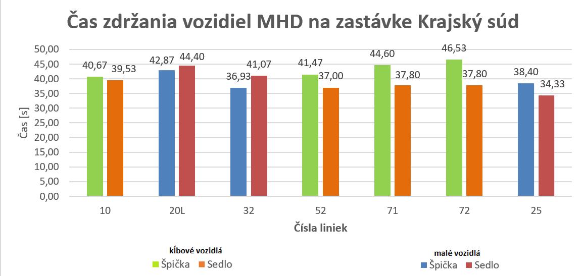 MEDVID SLAVIK Obr.7. Čas zdržania vozidiel MHD na zastávke Krajský súd