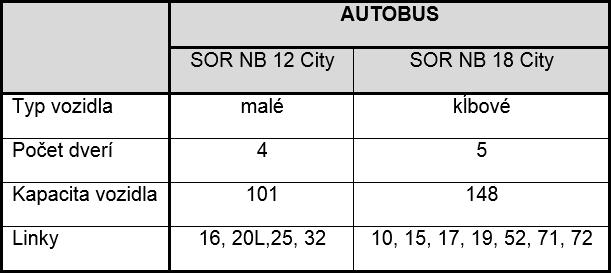 MEDVID SLAVIK Tab. 1. Charakteristiky vozidiel MHD v skúmanej lokalite