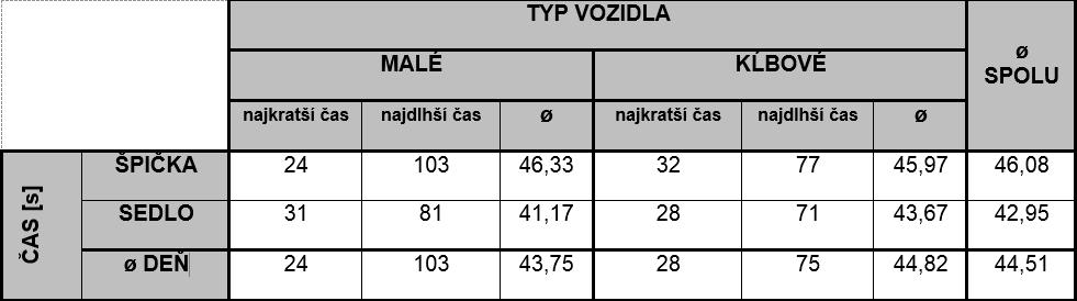 MEDVID SLAVIK Tab. 3. Tabuľka priemerných hodnôt času zdržania na zastávke Palackého