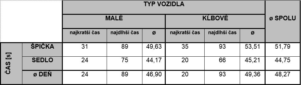 MEDVID SLAVIK Tab. 4. Tabuľka priemerných hodnôt času zdržania na zastávke Námestie osloboditeľov
