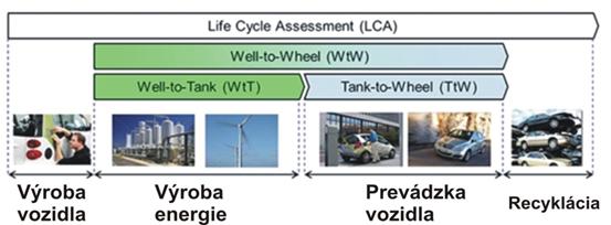Petro obr. 1 životný cyklus vozidla