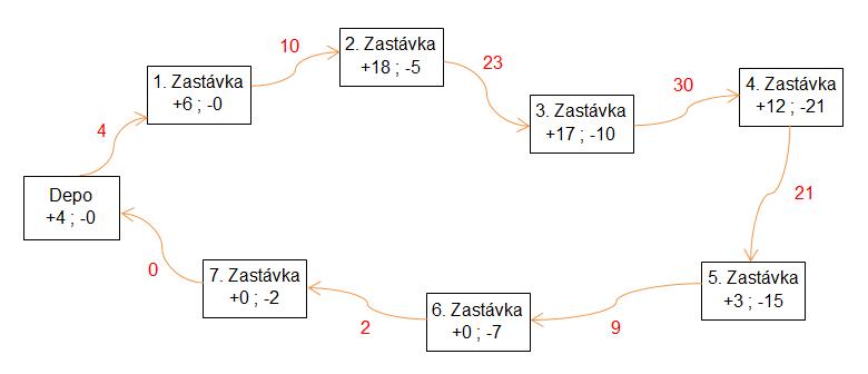 Petro obr. 2 schéma autobusovej linky