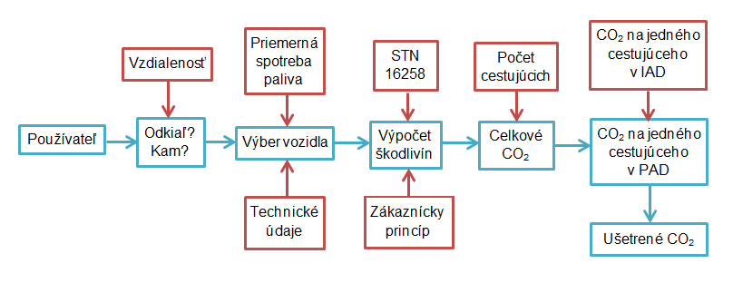 Petro obr. 3 schéma procesu výpočtu škodlivín CO2