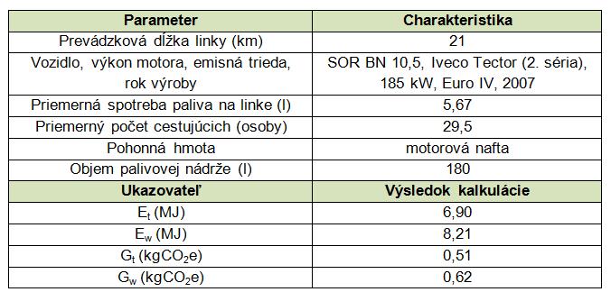 Petro tab. 2 výstupy kalkulácie škodlivín