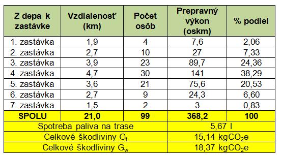 Petro tab. 3 modelové dáta s rozvrhovou základňou