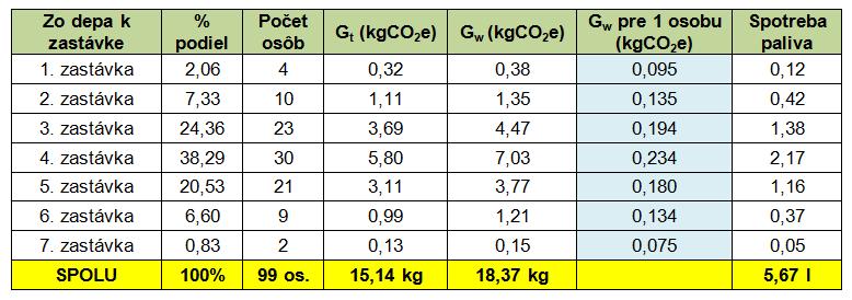 Petro tab. 4 výsledné hodnoty podľa zákazníckeho princípu