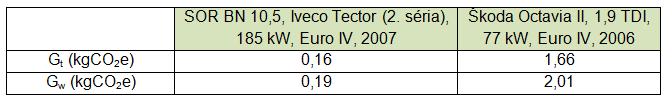 Petro tab. 5 porovnanie produkcie škodlivín medzi autobusom a autom
